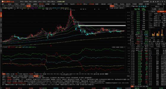 龙哥论市:个股与大盘反着走是什么原因?
